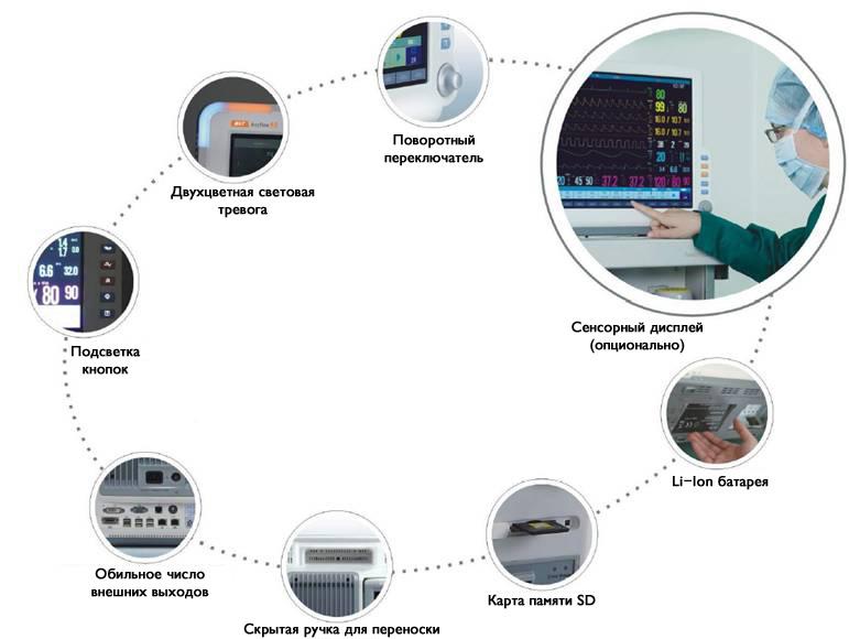 Особенности прикроватных мониторов Storm D6 и D8.jpg